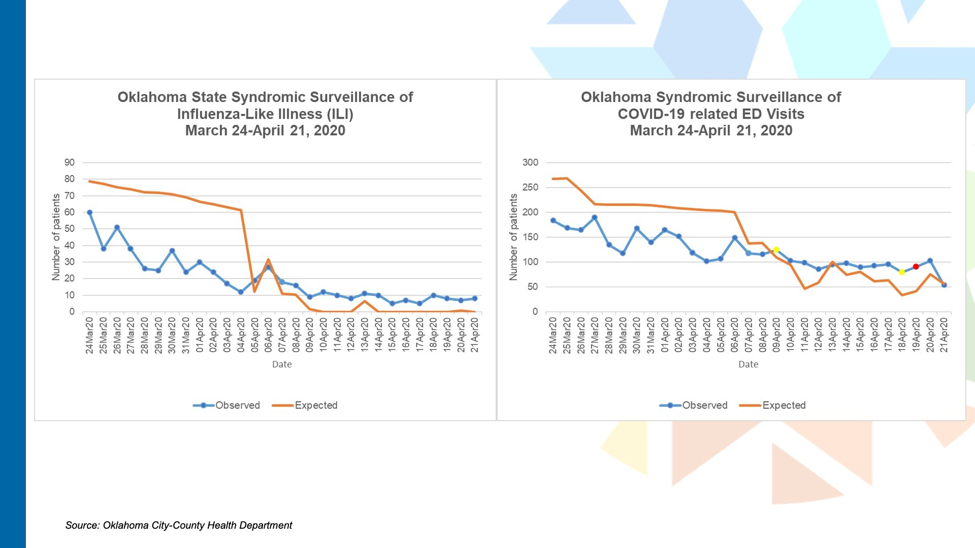 State Health department chart1 illness ED visits