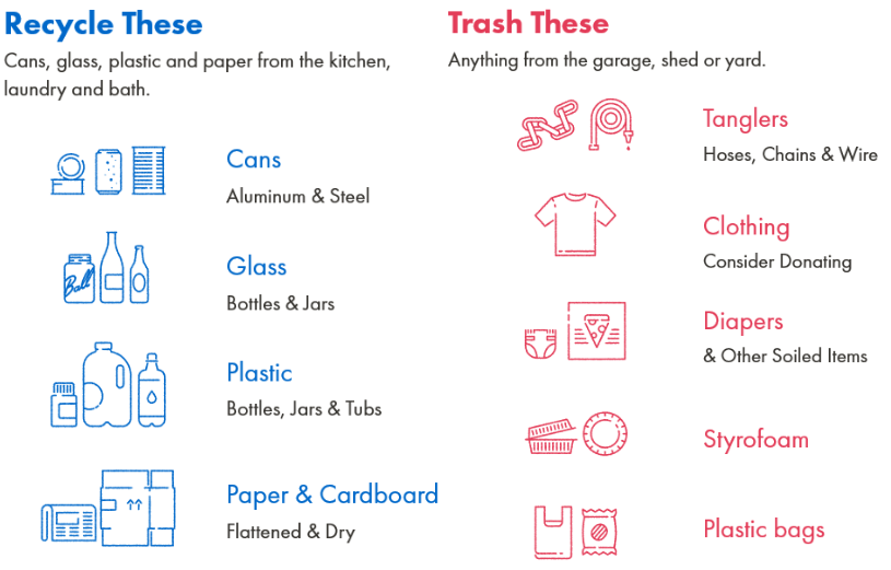 Recycle Trash Chart